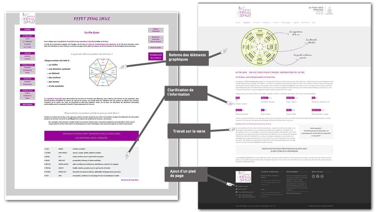 Organisation graphique