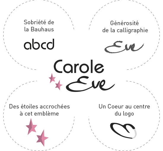 Etapes de la construction du logo