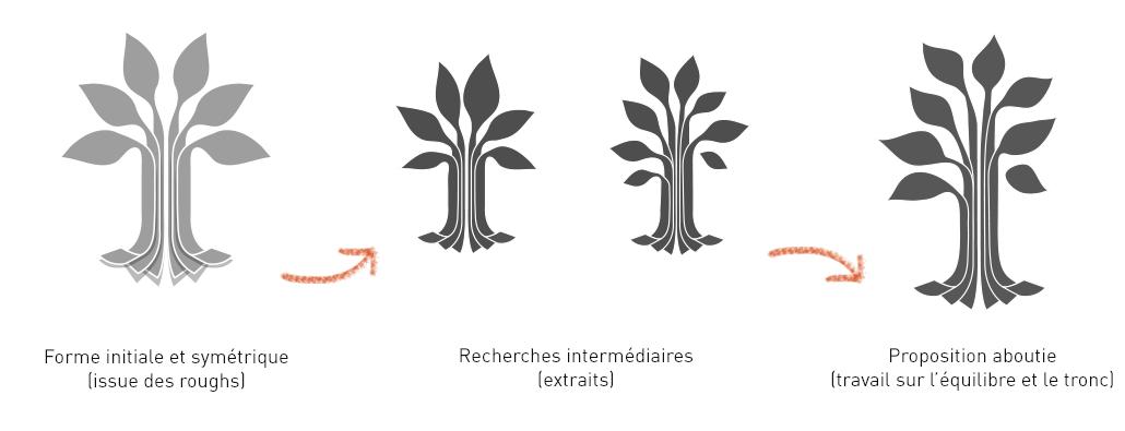 mille et une feuilles : propositions intermediaires