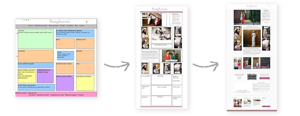zoning mise en page